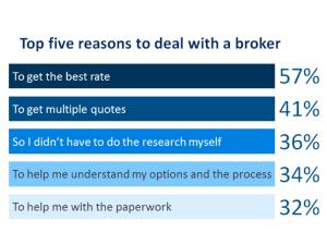Mortgage broker test bc